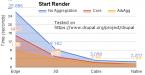 Drupal – Advanced CSS/JS Aggregation