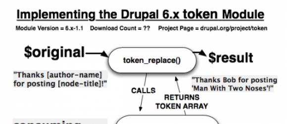Drupal – Token